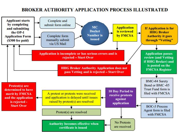 broker-authority-illustration